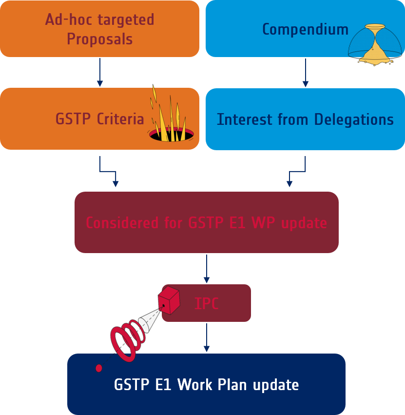 How_do_activities_get_into_the_GSTP_E1_work_plan